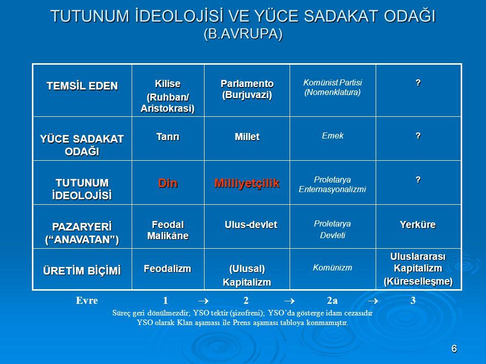 17 BALKANLARDA AYRILIKÇI MİLLİYETÇİLİK - - Çıkış: 1) Dış etki; 2) Osmanlı'ya tepki; 3) Denizci burjuvazi -İmparatorluk  Ulus-devletler: Bağımsızlık - - B.Avrupa'daki Tarih+Dil  Tarih+Din formülü.