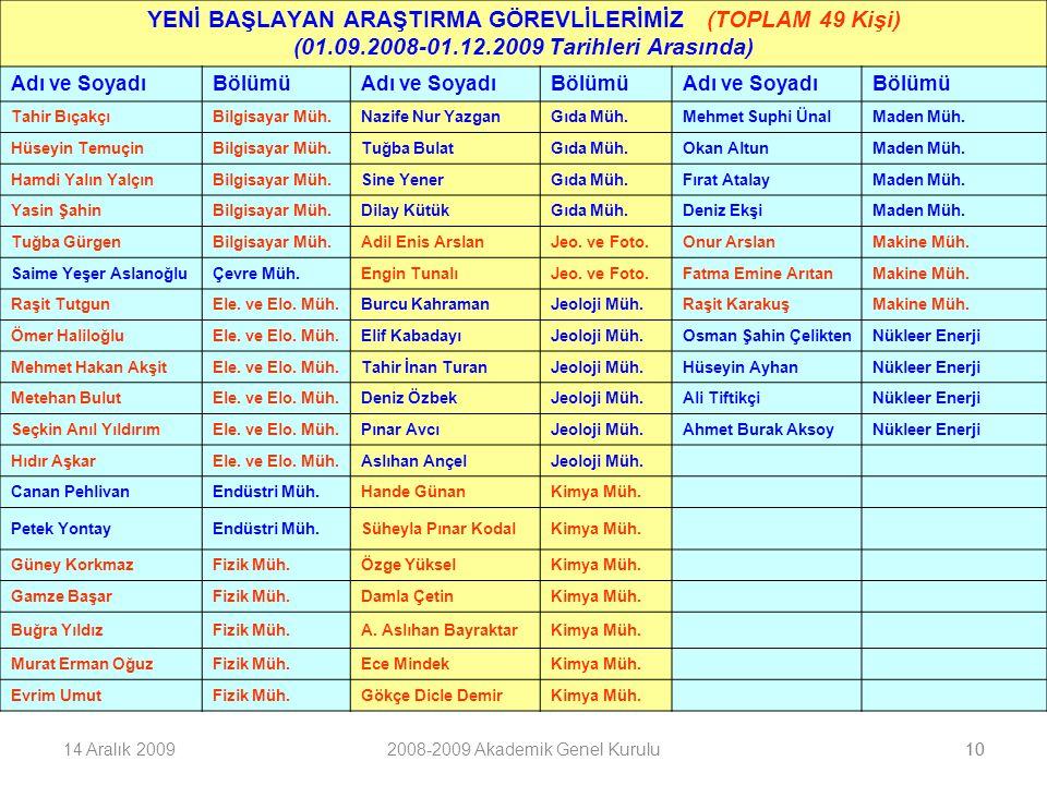 1014 Aralık 20092008-2009 Akademik Genel Kurulu10 YENİ BAŞLAYAN ARAŞTIRMA GÖREVLİLERİMİZ (TOPLAM 49 Kişi) (01.09.2008-01.12.2009 Tarihleri Arasında) Adı ve SoyadıBölümüAdı ve SoyadıBölümüAdı ve SoyadıBölümü Tahir BıçakçıBilgisayar Müh.Nazife Nur YazganGıda Müh.Mehmet Suphi ÜnalMaden Müh.