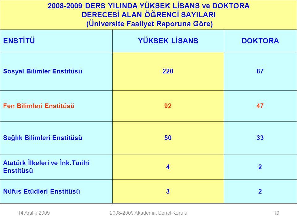 1914 Aralık 20092008-2009 Akademik Genel Kurulu19 2008-2009 DERS YILINDA YÜKSEK LİSANS ve DOKTORA DERECESİ ALAN ÖĞRENCİ SAYILARI (Üniversite Faaliyet Raporuna Göre) ENSTİTÜYÜKSEK LİSANSDOKTORA Sosyal Bilimler Enstitüsü22087 Fen Bilimleri Enstitüsü9247 Sağlık Bilimleri Enstitüsü5033 Atatürk İlkeleri ve İnk.Tarihi Enstitüsü 42 Nüfus Etüdleri Enstitüsü32