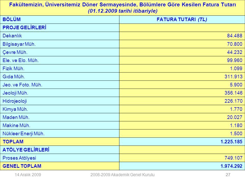 2714 Aralık 20092008-2009 Akademik Genel Kurulu27 Fakültemizin, Üniversitemiz Döner Sermayesinde, Bölümlere Göre Kesilen Fatura Tutarı (01.12.2009 tarihi itibariyle) BÖLÜMFATURA TUTARI (TL) PROJE GELİRLERİ Dekanlık84.488 Bilgisayar Müh.70.800 Çevre Müh.44.232 Ele.