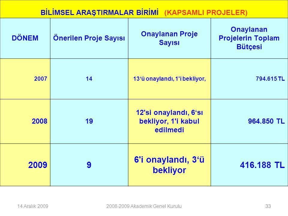 3314 Aralık 20092008-2009 Akademik Genel Kurulu33 BİLİMSEL ARAŞTIRMALAR BİRİMİ (KAPSAMLI PROJELER) DÖNEMÖnerilen Proje Sayısı Onaylanan Proje Sayısı Onaylanan Projelerin Toplam Bütçesi 20071413'ü onaylandı, 1 i bekliyor,794.615 TL 200819 12 si onaylandı, 6'sı bekliyor, 1 i kabul edilmedi 964.850 TL 20099 6 i onaylandı, 3'ü bekliyor 416.188 TL