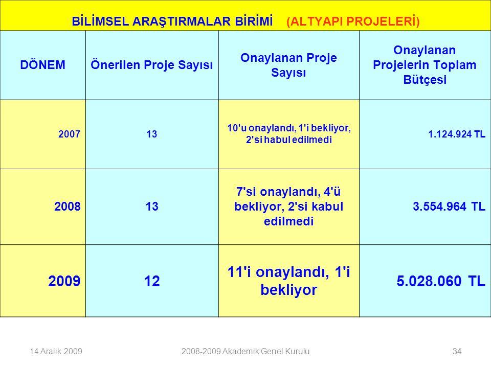 3414 Aralık 20092008-2009 Akademik Genel Kurulu34 BİLİMSEL ARAŞTIRMALAR BİRİMİ (ALTYAPI PROJELERİ) DÖNEMÖnerilen Proje Sayısı Onaylanan Proje Sayısı Onaylanan Projelerin Toplam Bütçesi 200713 10 u onaylandı, 1 i bekliyor, 2 si habul edilmedi 1.124.924 TL 200813 7 si onaylandı, 4 ü bekliyor, 2 si kabul edilmedi 3.554.964 TL 200912 11 i onaylandı, 1 i bekliyor 5.028.060 TL