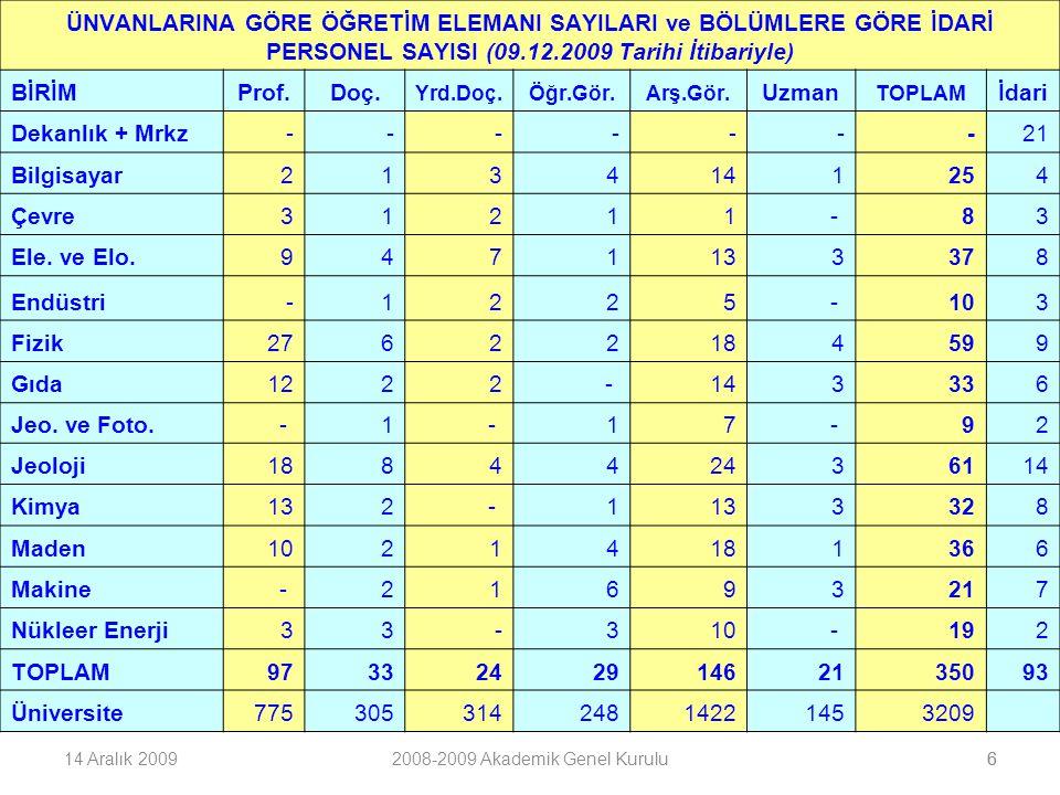 714 Aralık 20092008-2009 Akademik Genel Kurulu7 2547 SAYILI KANUNUN 31, 38 ve 40.