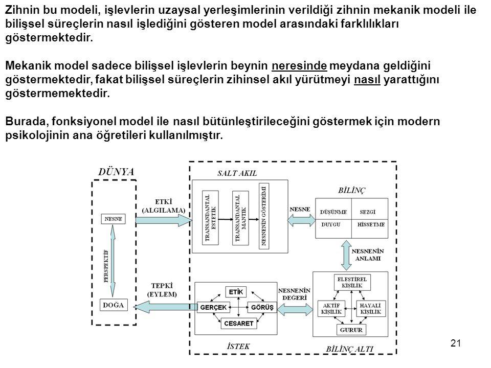 21 Zihnin bu modeli, işlevlerin uzaysal yerleşimlerinin verildiği zihnin mekanik modeli ile bilişsel süreçlerin nasıl işlediğini gösteren model arasın