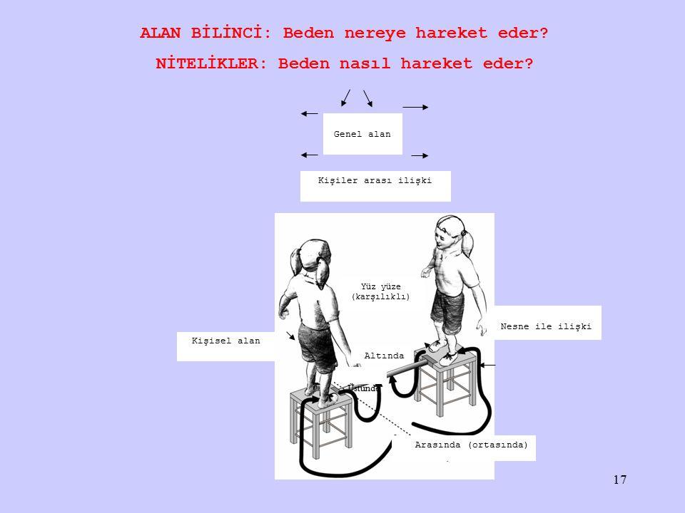 Kişisel alan Genel alan Üstünde Altında Arasında (ortasında) Nesne ile ilişki Kişiler arası ilişki Yüz yüze (karşılıklı) ALAN BİLİNCİ: Beden nereye hareket eder.