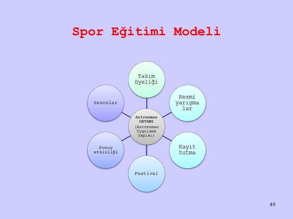 Spor Eğitimi Modeli Antrenman ORTAMI (Antrenman Uygulama Yapısı) Takım üyeliği Resmi yarışma lar Kayıt tutma Festival Sonuç etkinliği Sezonlar 49