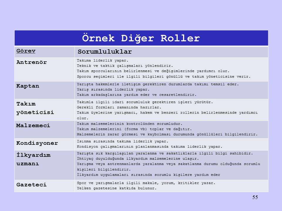 Örnek Diğer Roller Görev Sorumluluklar Antrenör Takıma liderlik yapar. Teknik ve taktik çalışmaları yönlendirir. Takım sporcularının belirlenmesi ve d