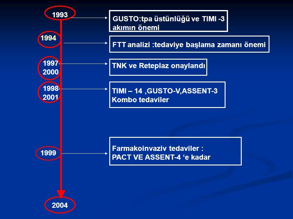 1993 2004 GUSTO:tpa üstünlüğü ve TIMI -3 akımın önemi FTT analizi :tedaviye başlama zamanı önemi 1994 TNK ve Reteplaz onaylandı 1997- 2000 TIMI – 14,G