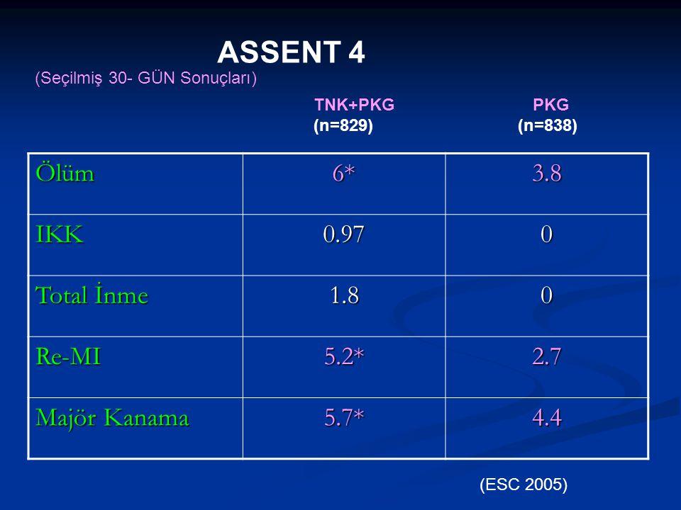 ASSENT 4 (Seçilmiş 30- GÜN Sonuçları) Ölüm6*3.8 IKK0.970 Total İnme 1.80 Re-MI5.2*2.7 Majör Kanama 5.7*4.4 TNK+PKG PKG (n=829)(n=838) (ESC 2005)