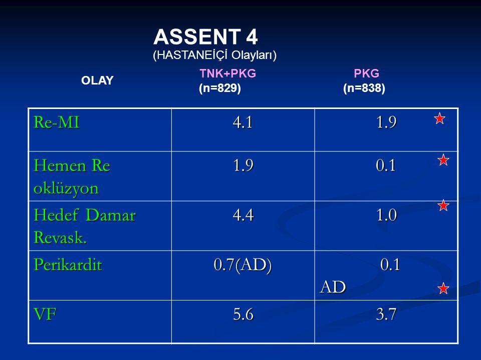 ASSENT 4 (HASTANEİÇİ Olayları) Re-MI4.11.9 Hemen Re oklüzyon 1.90.1 Hedef Damar Revask. 4.41.0 Perikardit0.7(AD) 0.1 AD 0.1 AD VF5.63.7 TNK+PKG PKG (n