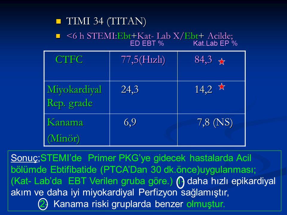 TIMI 34 (TITAN) TIMI 34 (TITAN) <6 h STEMI:Ebt+Kat- Lab X/Ebt+ Acilde; <6 h STEMI:Ebt+Kat- Lab X/Ebt+ Acilde; CTFC CTFC 77,5(Hızlı) 77,5(Hızlı) 84,3 8