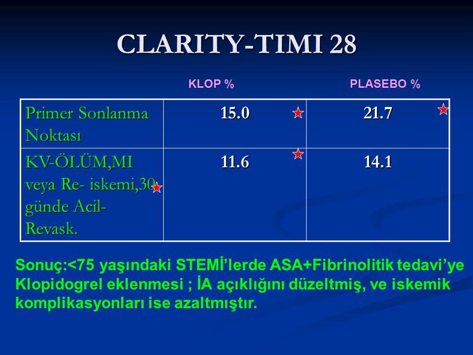 CLARITY-TIMI 28 Primer Sonlanma Noktası 15.021.7 KV-ÖLÜM,MI veya Re- iskemi,30 günde Acil- Revask. 11.614.1 KLOP % PLASEBO % Sonuç:<75 yaşındaki STEMİ