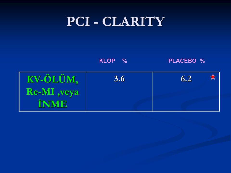 PCI - CLARITY KV-ÖLÜM, Re-MI,veya İNME 3.66.2 KLOP%PLACEBO %