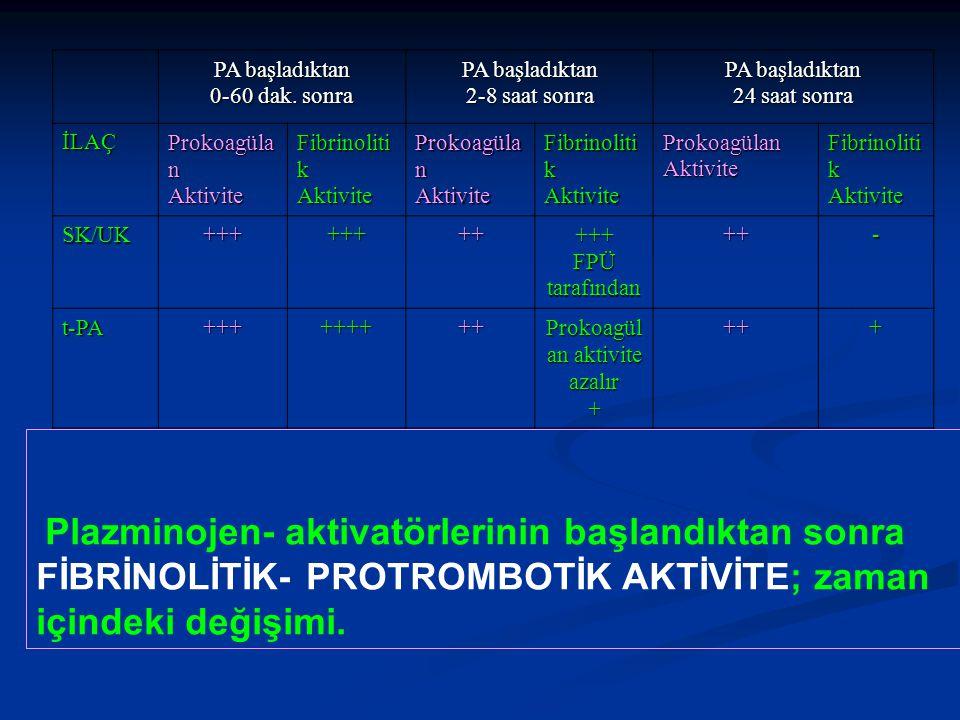 PA başladıktan 0-60 dak. sonra PA başladıktan 2-8 saat sonra PA başladıktan 24 saat sonra İLAÇ Prokoagüla n Aktivite Fibrinoliti k Aktivite Prokoagüla