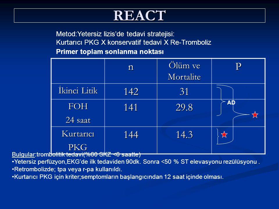 REACT Metod:Yetersiz lizis'de tedavi stratejisi: Kurtarıcı PKG X konservatif tedavi X Re-Tromboliz Primer toplam sonlanma noktası n Ölüm ve Mortalite