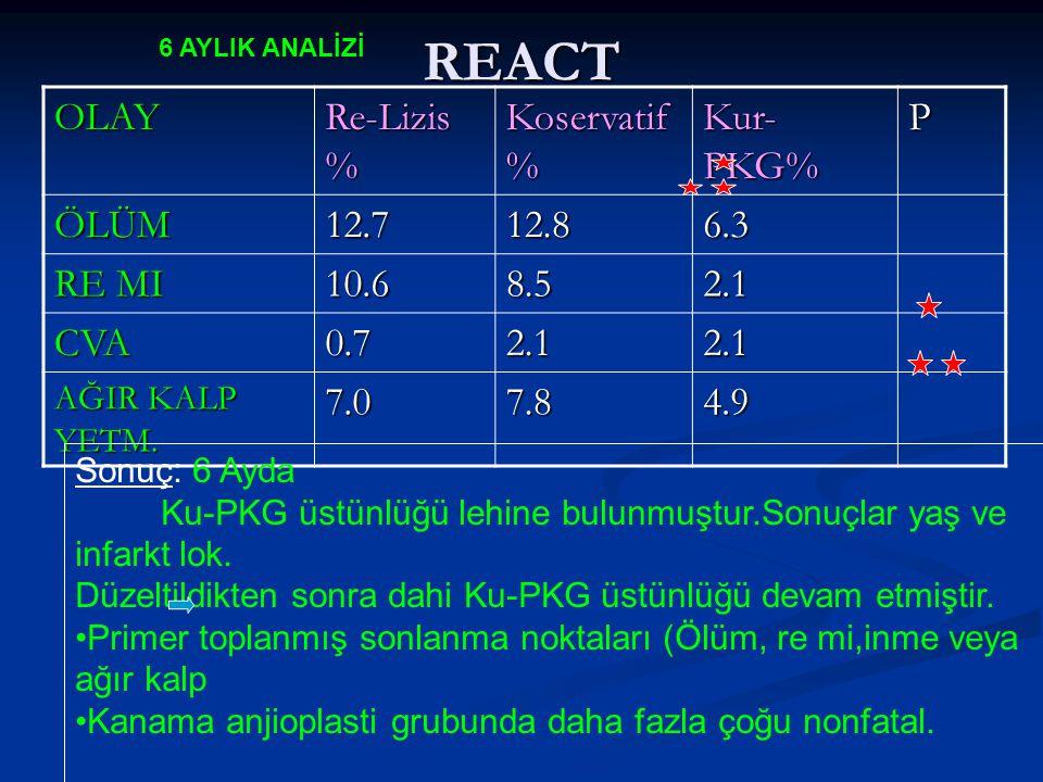 REACT 6 AYLIK ANALİZİ OLAY Re-Lizis % Koservatif % Kur- PKG% P ÖLÜM12.712.86.3 RE MI 10.68.52.1 CVA0.72.12.1 AĞIR KALP YETM. 7.07.84.9 Sonuç: 6 Ayda K