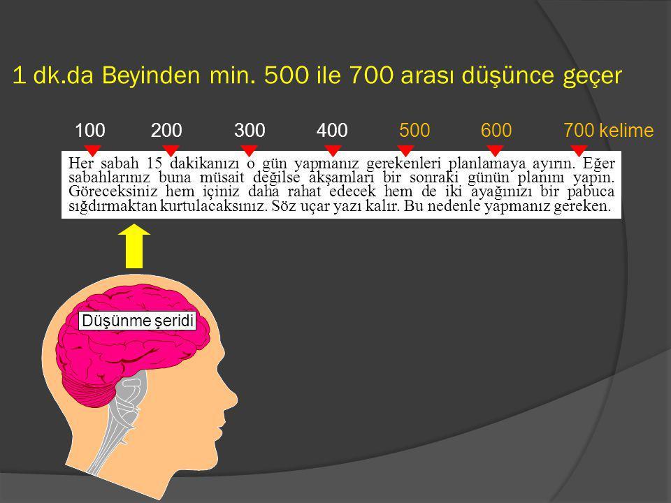 1 dk.da Beyinden min. 500 ile 700 arası düşünce geçer Düşünme şeridi 100 200 300 400 500 600 700 kelime Her sabah 15 dakikanızı o gün yapmanız gereken