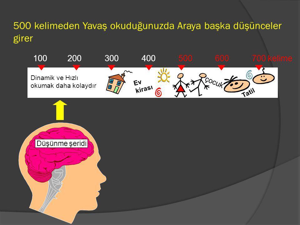500 kelimeden Yavaş okuduğunuzda Araya başka düşünceler girer Düşünme şeridi 100 200 300 400 500 600 700 kelime Dinamik ve Hızlı okumak daha kolaydır