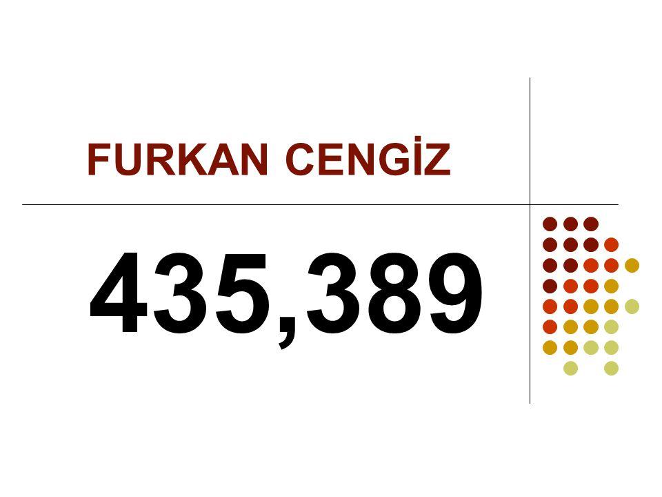 FURKAN CENGİZ 435,389