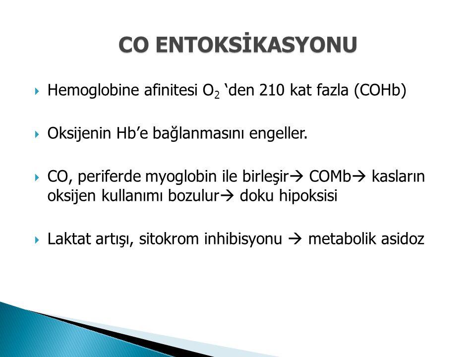  Hemoglobine afinitesi O 2 'den 210 kat fazla (COHb)  Oksijenin Hb'e bağlanmasını engeller.  CO, periferde myoglobin ile birleşir  COMb  kasların