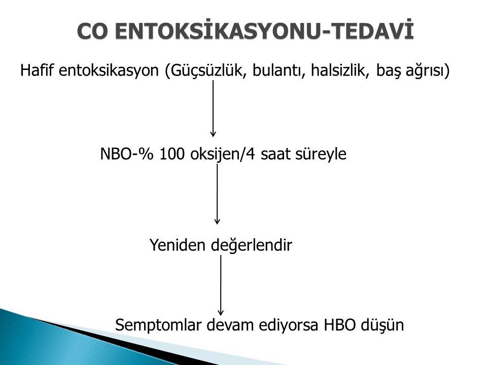 Hafif entoksikasyon (Güçsüzlük, bulantı, halsizlik, baş ağrısı) NBO-% 100 oksijen/4 saat süreyle Yeniden değerlendir Semptomlar devam ediyorsa HBO düş