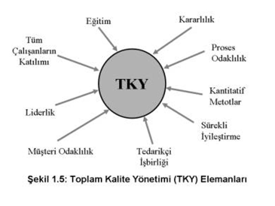 müşteri odaklılık; TKY'de iki tür müşteri vardır; 1- iç müşteri (işletme içi çalışanlar) 2- dış müşteri (işletmelerin ürettiği mal veya hizmeti tüketen kişiler)