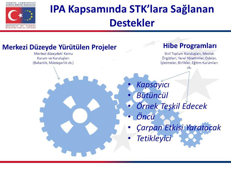 Hibe Programlarında Başvuru Süreci Teklif Çağrısının yayınlanması Proje Ön Tekliflerinin sunulması Proje Ön Tekliflerinin değerlendirilmesi Seçilen Proje Ön Teklif sahiplerinden tam başvuru formu paketinin talep edilmesi Tam başvuru formları paketlerinin sunulması Tam başvuru formları paketlerinin değerlendirilmesi Sözleşmelerin imzalanması Seçilen başvuruların sahiplerinin ve ortaklarının uygunluk kontrolü II.