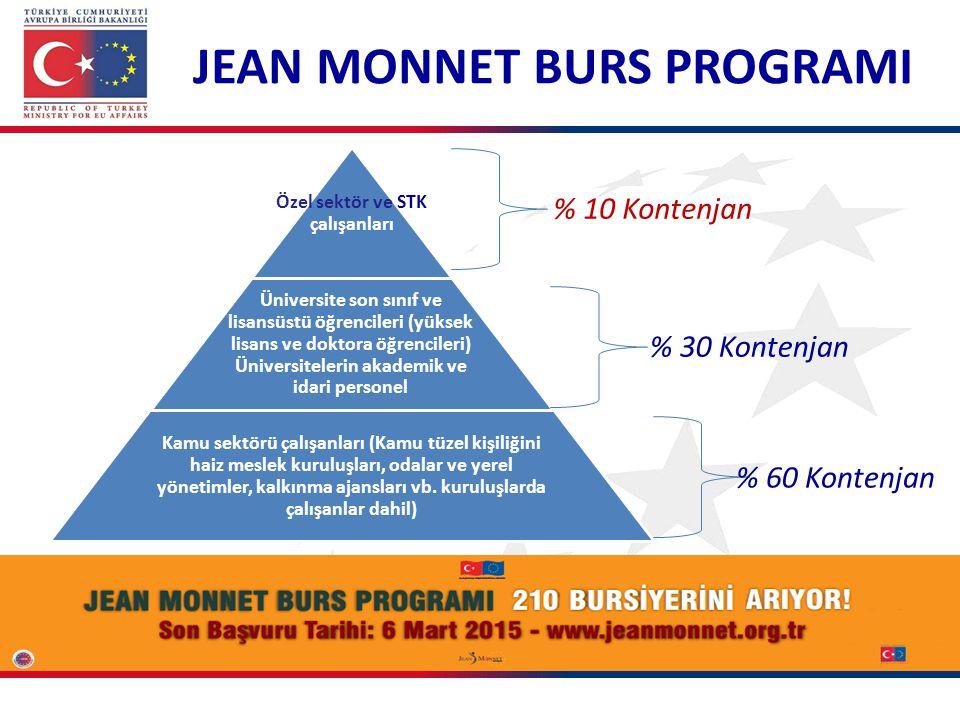 JEAN MONNET BURS PROGRAMI Özel sektör ve STK çalışanları Üniversite son sınıf ve lisansüstü öğrencileri (yüksek lisans ve doktora öğrencileri) Üniversitelerin akademik ve idari personel Kamu sektörü çalışanları (Kamu tüzel kişiliğini haiz meslek kuruluşları, odalar ve yerel yönetimler, kalkınma ajansları vb.