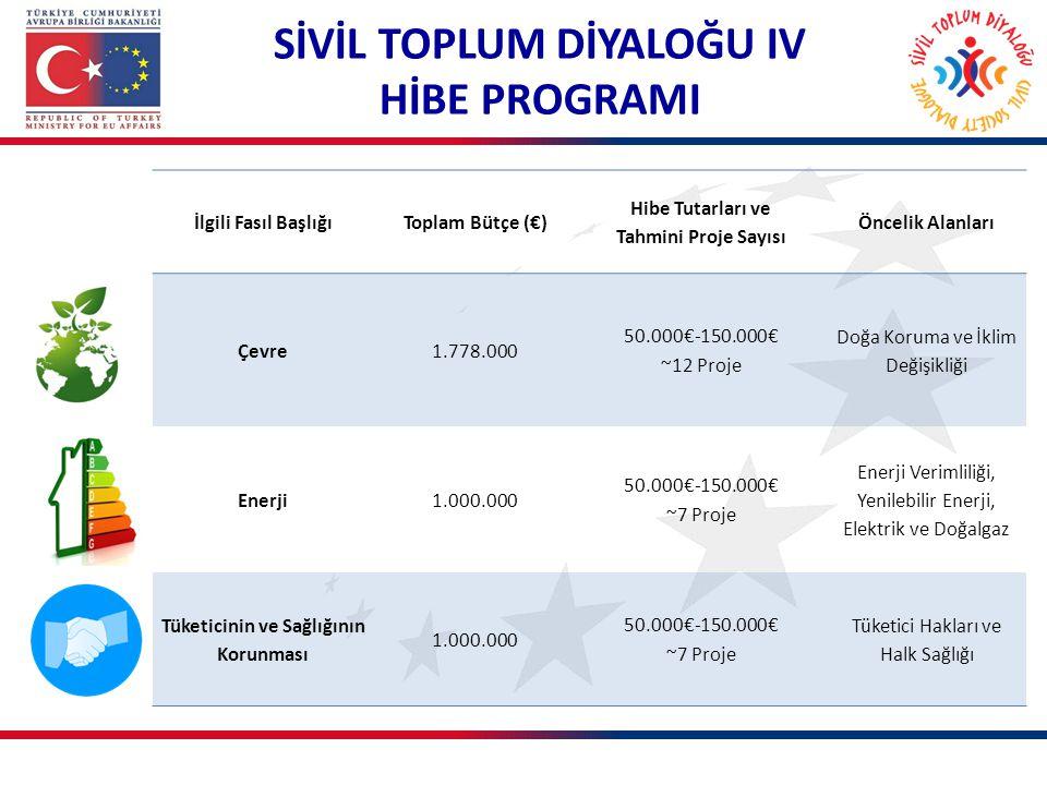 SİVİL TOPLUM DİYALOĞU IV HİBE PROGRAMI İlgili Fasıl BaşlığıToplam Bütçe (€) Hibe Tutarları ve Tahmini Proje Sayısı Öncelik Alanları Çevre1.778.000 50.000€-150.000€ ~12 Proje Doğa Koruma ve İklim Değişikliği Enerji1.000.000 50.000€-150.000€ ~7 Proje Enerji Verimliliği, Yenilebilir Enerji, Elektrik ve Doğalgaz Tüketicinin ve Sağlığının Korunması 1.000.000 50.000€-150.000€ ~7 Proje Tüketici Hakları ve Halk Sağlığı