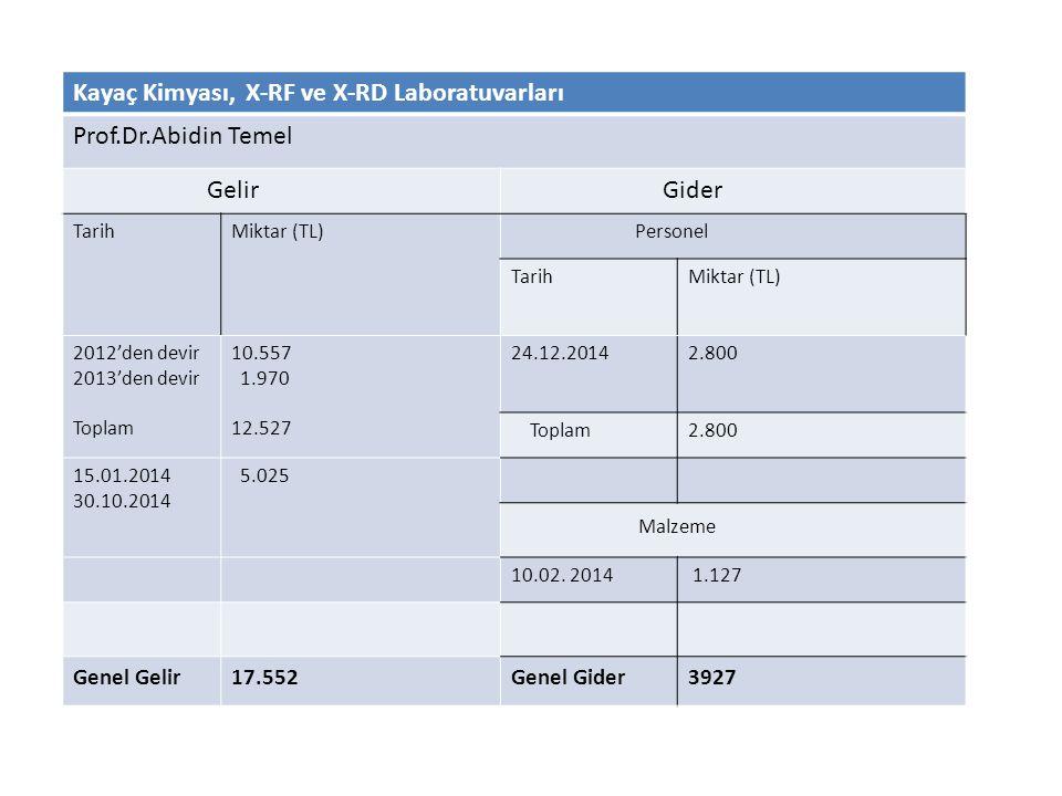 Kayaç Kimyası, X-RF ve X-RD Laboratuvarları Prof.Dr.Abidin Temel Gelir Gider TarihMiktar (TL) Personel TarihMiktar (TL) 2012'den devir 2013'den devir Toplam 10.557 1.970 12.527 24.12.20142.800 Toplam2.800 15.01.2014 30.10.2014 5.025 Malzeme 10.02.