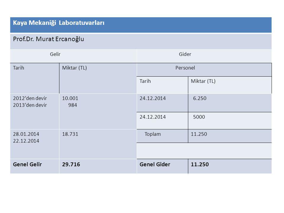 Tüm Laboratuvarlar Gelir Gider TarihMiktar (TL) Personel TarihMiktar (TL) 24.12.201452.310 Malzeme 31.12.201493.193TarihMiktar (TL) 10.2.2014 1.10.2014 9.177 Genel Gelir93.193Genel Gider 61.487