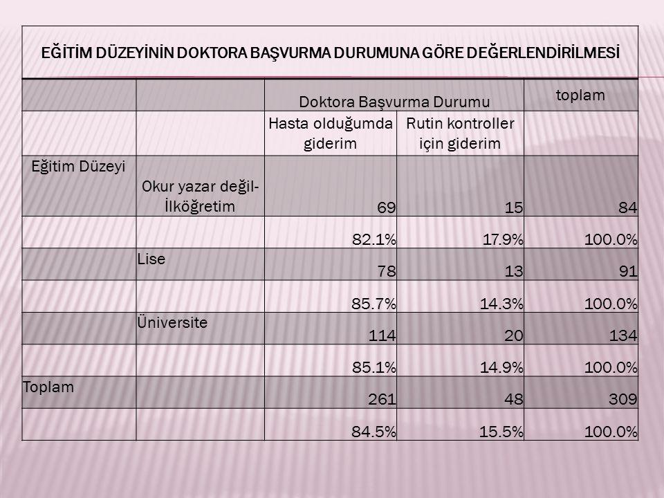 EĞİTİM DÜZEYİNİN DOKTORA BAŞVURMA DURUMUNA GÖRE DEĞERLENDİRİLMESİ Doktora Başvurma Durumu toplam Hasta olduğumda giderim Rutin kontroller için giderim Eğitim Düzeyi Okur yazar değil- İlköğretim 691584 82.1%17.9%100.0% Lise 781391 85.7%14.3%100.0% Üniversite 11420134 85.1%14.9%100.0% Toplam 26148309 84.5%15.5%100.0%