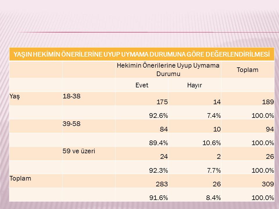 YAŞIN HEKİMİN ÖNERİLERİNE UYUP UYMAMA DURUMUNA GÖRE DEĞERLENDİRİLMESİ Hekimin Önerilerine Uyup Uymama Durumu Toplam EvetHayır Yaş18-38 17514189 92.6%7.4%100.0% 39-58 841094 89.4%10.6%100.0% 59 ve üzeri 24226 92.3%7.7%100.0% Toplam 28326309 91.6%8.4%100.0%