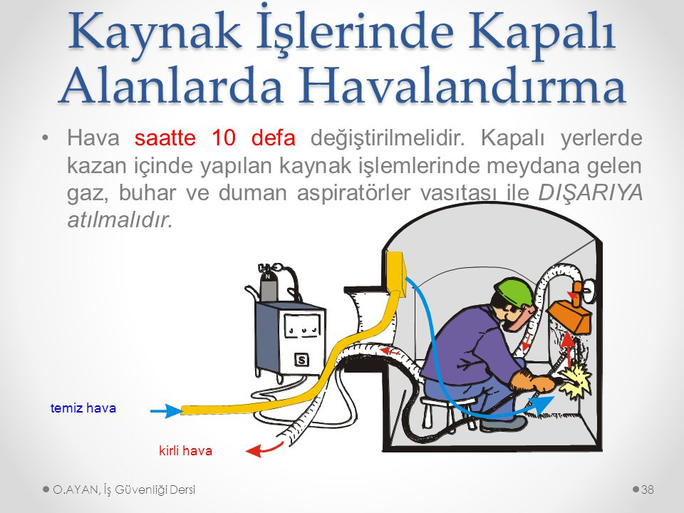 Kaynak İşlerinde Kapalı Alanlarda Havalandırma Hava saatte 10 defa değiştirilmelidir. Kapalı yerlerde kazan içinde yapılan kaynak işlemlerinde meydana
