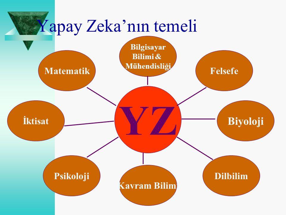 Yapay Zeka'nın temeli Bilgisayar Bilimi & Mühendisliği YZ Matematik Kavram Bilimi Felsefe PsikolojiDilbilim Biyoloji İktisat