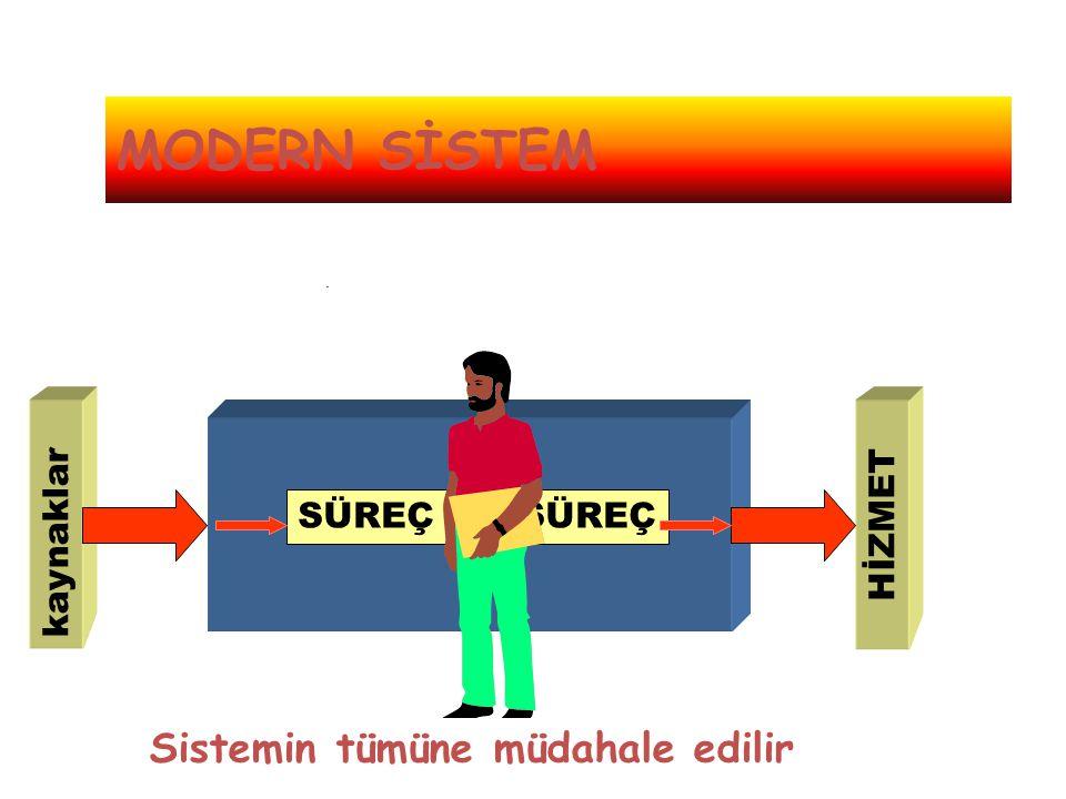 . SÜREÇ kaynaklar HİZMET MODERN SİSTEM Sistemin tümüne müdahale edilir