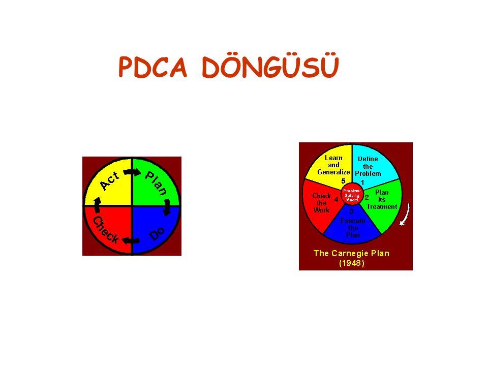 PDCA DÖNGÜSÜ