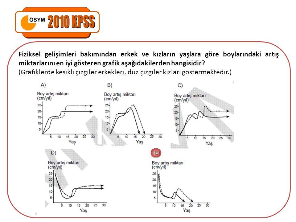 Fiziksel gelişimleri bakımından erkek ve kızların yaşlara göre boylarındaki artış miktarlarını en iyi gösteren grafik aşağıdakilerden hangisidir? (Gra