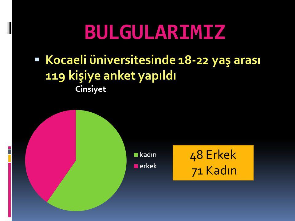 BULGULARIMIZ KKocaeli üniversitesinde 18-22 yaş arası 119 kişiye anket yapıldı 48 Erkek 71 Kadın