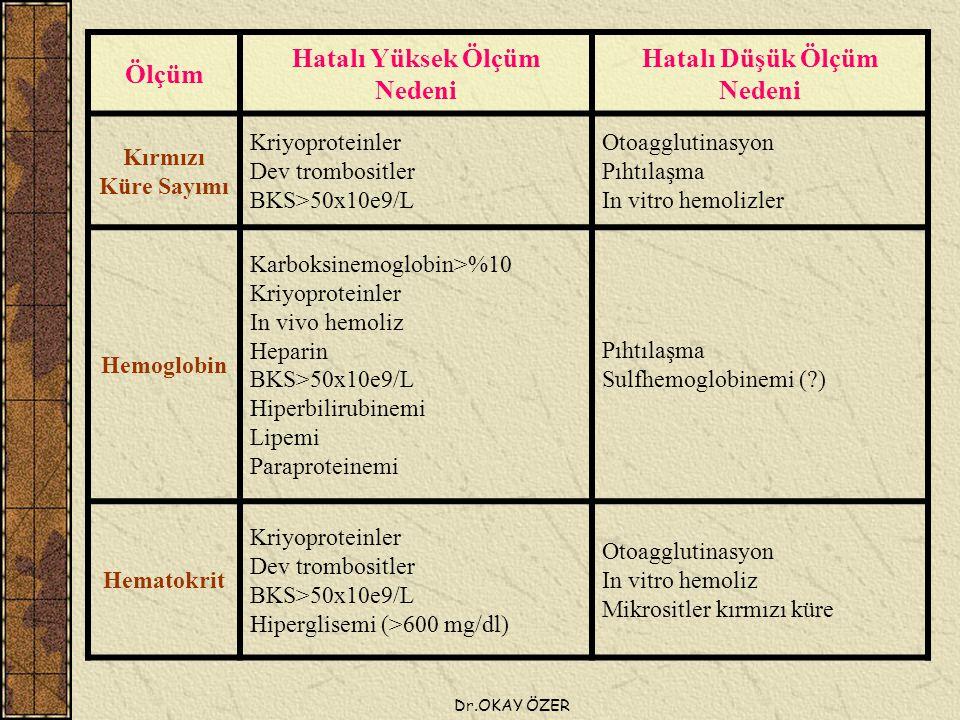 Dr.OKAY ÖZER Ölçüm Hatalı Yüksek Ölçüm Nedeni Hatalı Düşük Ölçüm Nedeni Kırmızı Küre Sayımı Kriyoproteinler Dev trombositler BKS>50x10e9/L Otoagglutinasyon Pıhtılaşma In vitro hemolizler Hemoglobin Karboksinemoglobin>%10 Kriyoproteinler In vivo hemoliz Heparin BKS>50x10e9/L Hiperbilirubinemi Lipemi Paraproteinemi Pıhtılaşma Sulfhemoglobinemi (?) Hematokrit Kriyoproteinler Dev trombositler BKS>50x10e9/L Hiperglisemi (>600 mg/dl) Otoagglutinasyon In vitro hemoliz Mikrositler kırmızı küre