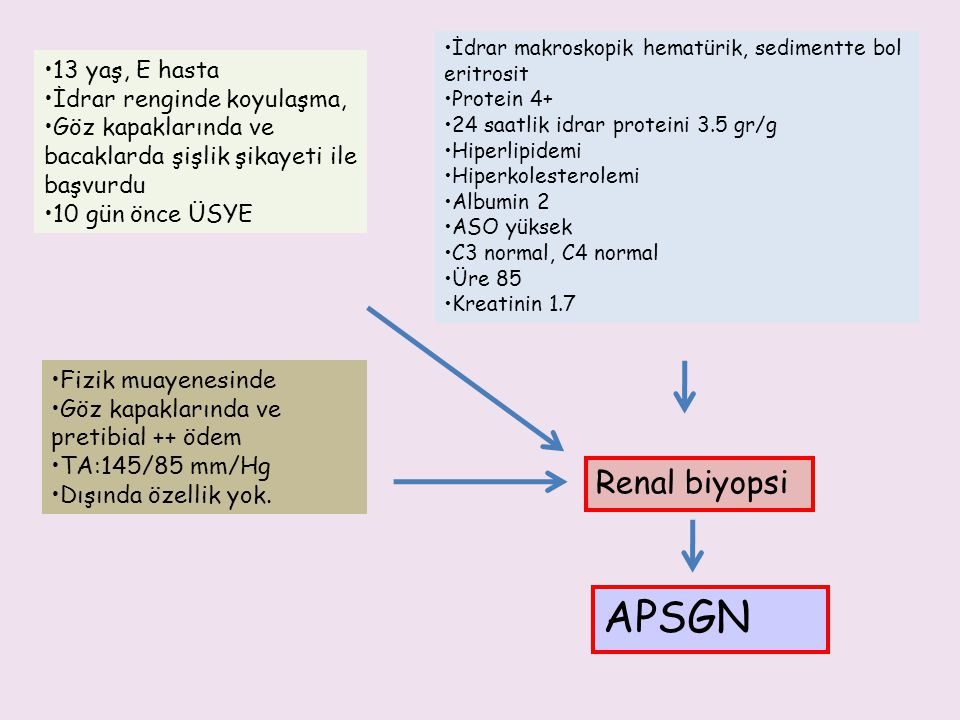 AKUT NEFRİTİK SENDROMUN TEDAVİSİ ANTİHİPERTANSİF TEDAVİ Şidetli hipertansiyonu olan hastalarda spesifik antihipertansif tedavi gerekebilir Labetalol 0.5-1.0 mg/kg/h IV.