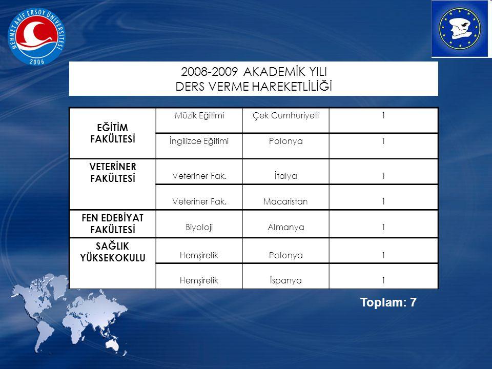 EĞİTİM FAKÜLTESİ Müzik EğitimiÇek Cumhuriyeti1 İngilizce EğitimiPolonya1 VETERİNER FAKÜLTESİ Veteriner Fak.İtalya1 Veteriner Fak.Macaristan1 FEN EDEBİYAT FAKÜLTESİ BiyolojiAlmanya1 SAĞLIK YÜKSEKOKULU HemşirelikPolonya1 Hemşirelikİspanya1 Toplam: 7 2008-2009 AKADEMİK YILI DERS VERME HAREKETLİLİĞİ