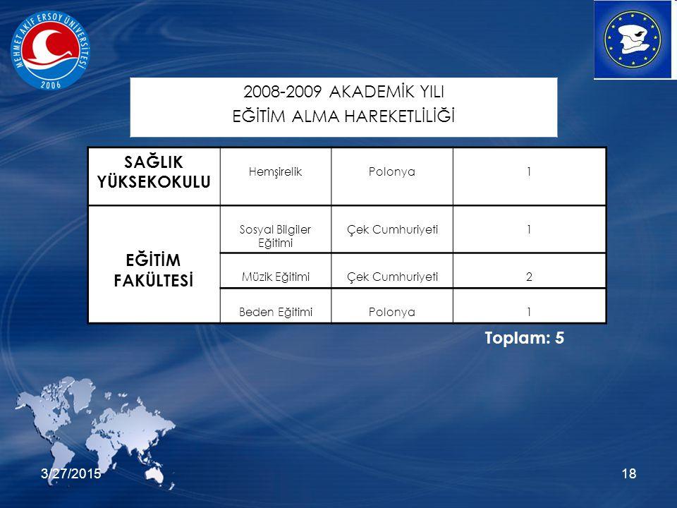 3/27/201518 SAĞLIK YÜKSEKOKULU HemşirelikPolonya1 EĞİTİM FAKÜLTESİ Sosyal Bilgiler Eğitimi Çek Cumhuriyeti1 Müzik EğitimiÇek Cumhuriyeti2 Beden EğitimiPolonya1 2008-2009 AKADEMİK YILI EĞİTİM ALMA HAREKETLİLİĞİ Toplam: 5