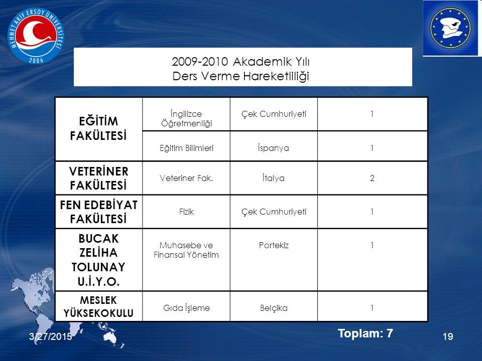 3/27/201519 EĞİTİM FAKÜLTESİ İngilizce Öğretmenliği Çek Cumhuriyeti1 Eğitim Bilimleriİspanya1 VETERİNER FAKÜLTESİ Veteriner Fak.İtalya2 FEN EDEBİYAT FAKÜLTESİ FizikÇek Cumhuriyeti1 BUCAK ZELİHA TOLUNAY U.İ.Y.O.