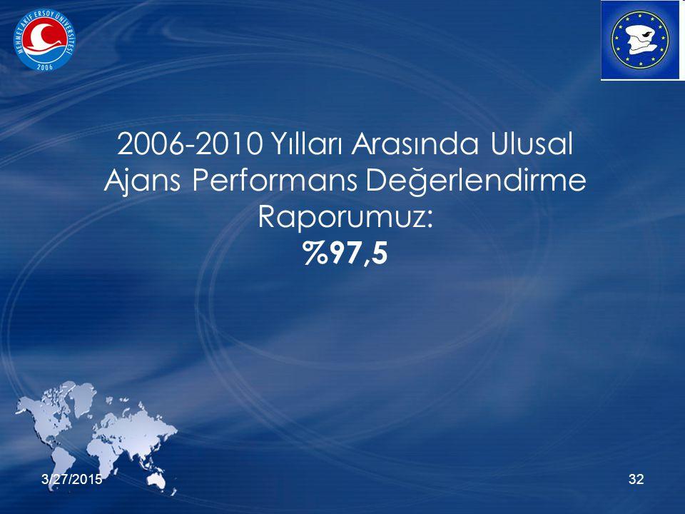 3/27/201532 2006-2010 Yılları Arasında Ulusal Ajans Performans Değerlendirme Raporumuz: %97,5