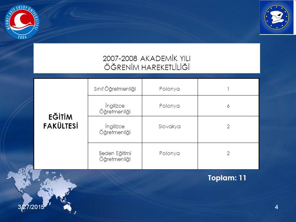 3/27/20154 EĞİTİM FAKÜLTESİ Sınıf ÖğretmenliğiPolonya1 İngilizce Öğretmenliği Polonya6 İngilizce Öğretmenliği Slovakya2 Beden Eğitimi Öğretmenliği Polonya2 2007-2008 AKADEMİK YILI ÖĞRENİM HAREKETLİLİĞİ Toplam: 11