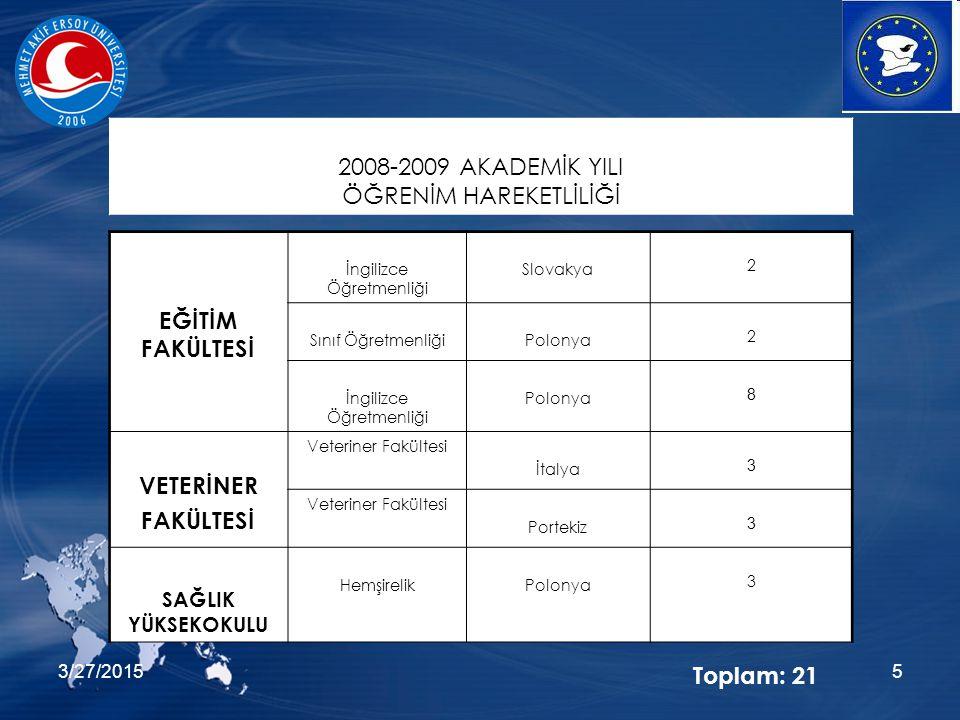 3/27/20155 EĞİTİM FAKÜLTESİ İngilizce Öğretmenliği Slovakya 2 Sınıf ÖğretmenliğiPolonya 2 İngilizce Öğretmenliği Polonya 8 VETERİNER FAKÜLTESİ Veteriner Fakültesi İtalya 3 Veteriner Fakültesi Portekiz 3 SAĞLIK YÜKSEKOKULU HemşirelikPolonya 3 2008-2009 AKADEMİK YILI ÖĞRENİM HAREKETLİLİĞİ Toplam: 21