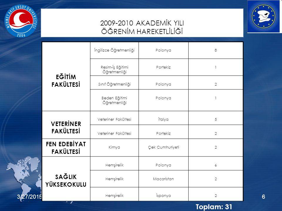 3/27/20156 EĞİTİM FAKÜLTESİ İngilizce ÖğretmenliğiPolonya8 Resim-İş Eğitimi Öğretmenliği Portekiz1 Sınıf ÖğretmenliğiPolonya2 Beden Eğitimi Öğretmenliği Polonya1 VETERİNER FAKÜLTESİ Veteriner Fakültesiİtalya5 Veteriner FakültesiPortekiz2 FEN EDEBİYAT FAKÜLTESİ KimyaÇek Cumhuriyeti2 SAĞLIK YÜKSEKOKULU HemşirelikPolonya6 HemşirelikMacaristan2 Hemşirelikİspanya2 2009-2010 AKADEMİK YILI ÖĞRENİM HAREKETLİLİĞİ Toplam: 31