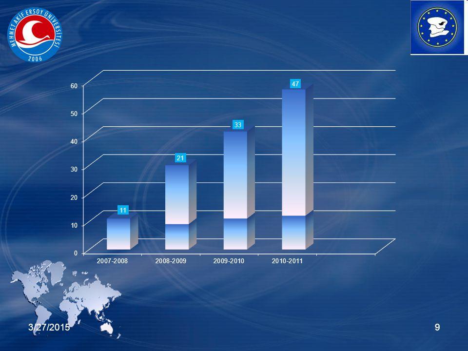 3/27/201520 EĞİTİM FAKÜLTESİ Eğitim Bilimleriİspanya2 Resim-İş EğitimiÇek Cumhuriyeti1 Sosyal Bilgiler Eğitimi Çek Cumhuriyeti1 Matematik EğitimiÇek Cumhuriyeti1 MESLEK YÜKSEKOKULU Gıda İşlemePolonya1 2009-2010 AKADEMİK YILI EĞİTİM ALMA HAREKETLİLİĞİ Toplam: 6