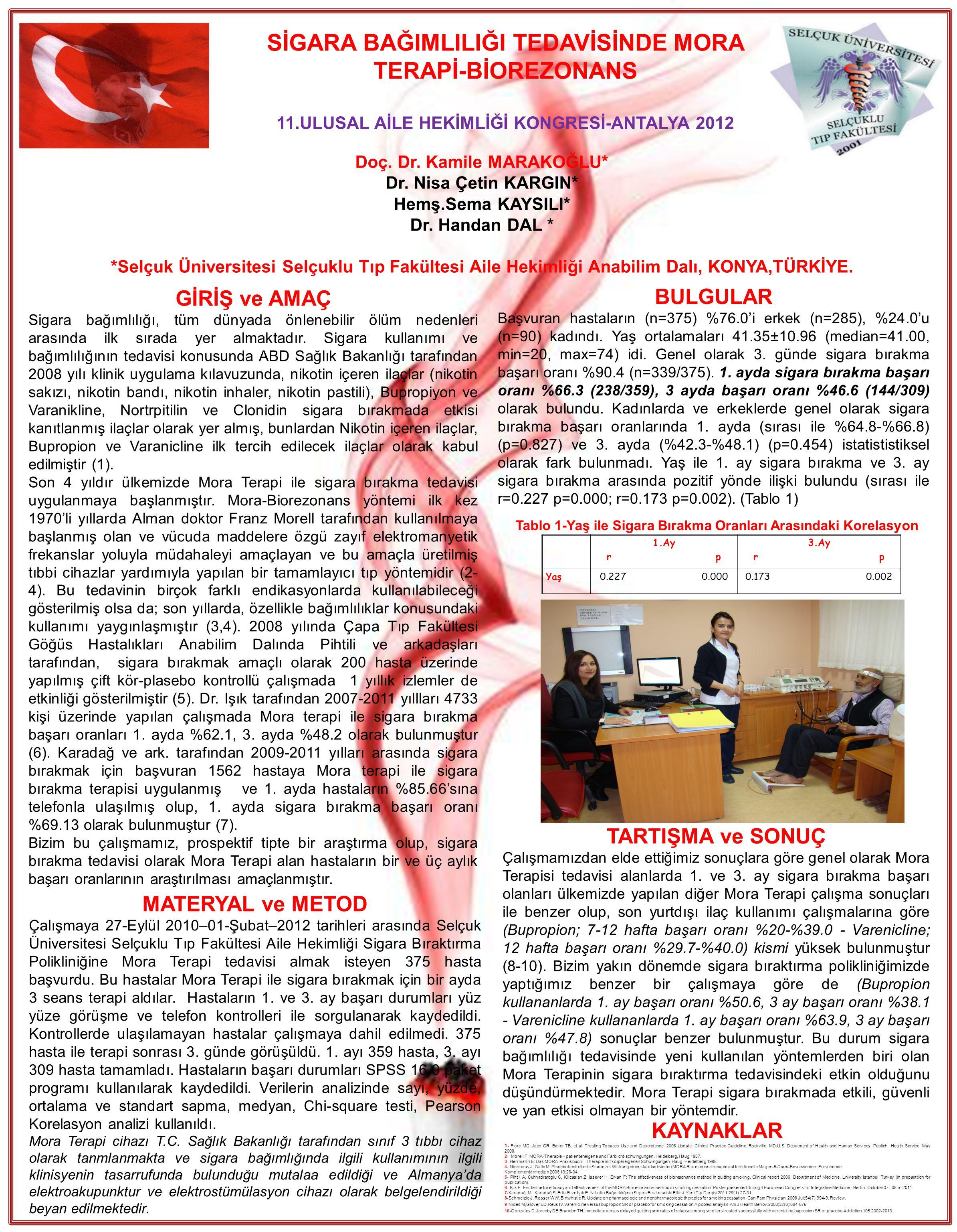 SİGARA BAĞIMLILIĞI TEDAVİSİNDE MORA TERAPİ-BİOREZONANS 11.ULUSAL AİLE HEKİMLİĞİ KONGRESİ-ANTALYA 2012 Doç. Dr. Kamile MARAKOĞLU* Dr. Nisa Çetin KARGIN
